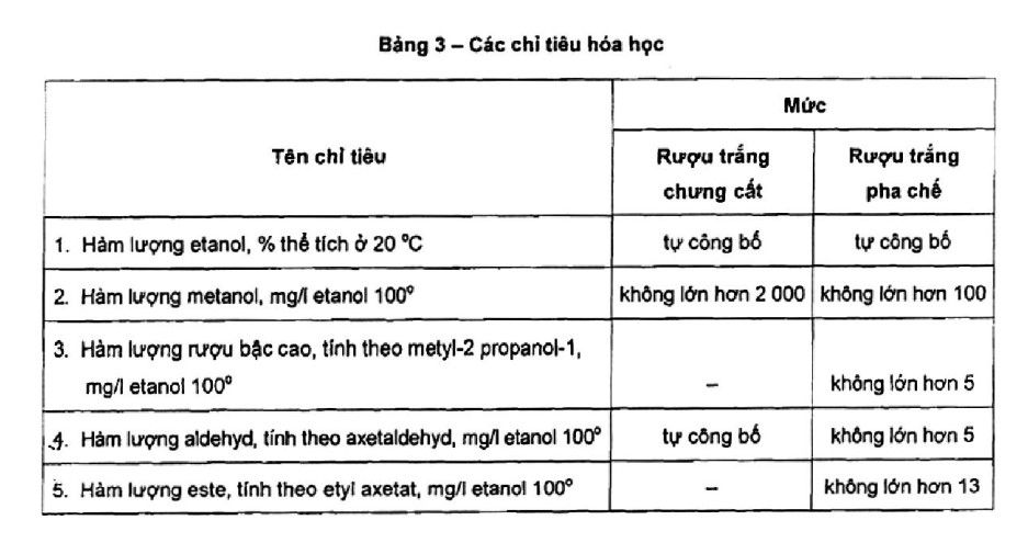 chỉ tiêu hóa học của rượu trắng theo tiêu chuẩn tcvn 7043:2013
