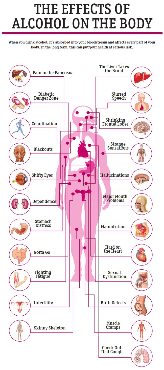 23 ảnh hưởng của rượu đối với cơ thể con người